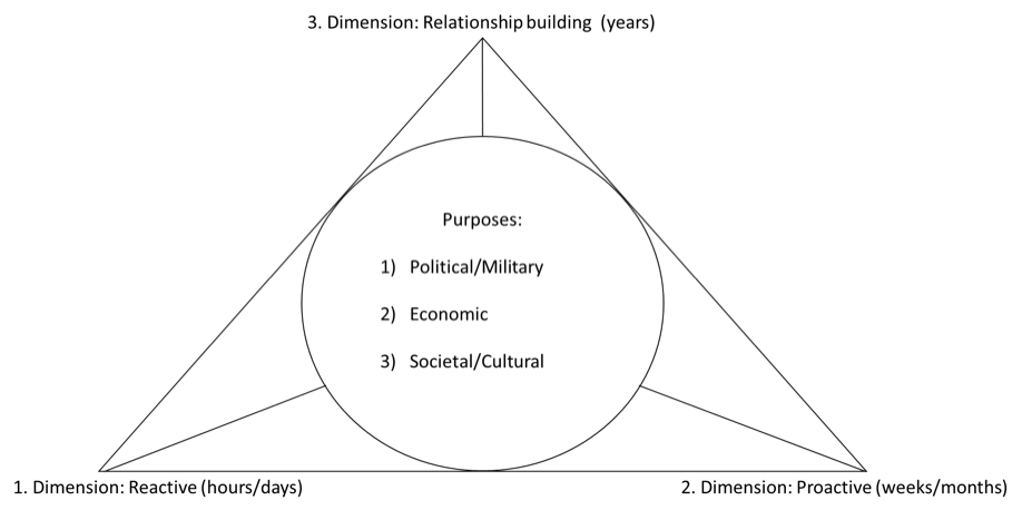 The three dimensions of the Public Diplomacy and its purposes.